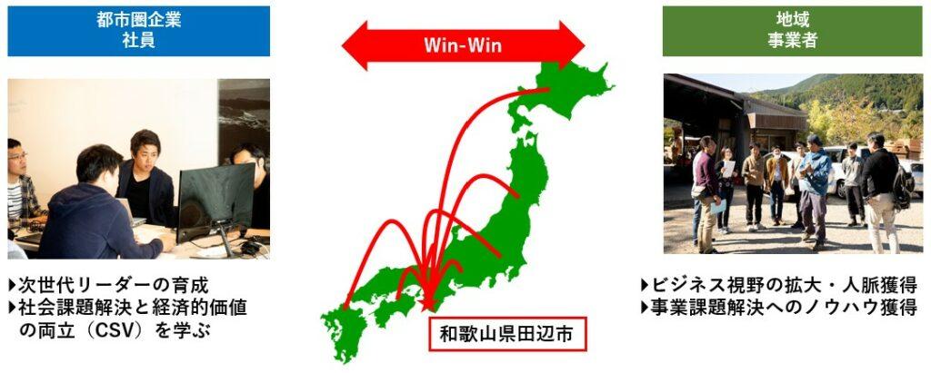 都市圏企業の社員と、和歌山県田辺市の地域事業者がチームとなって事業を推進します