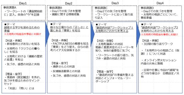 オンライン体験_太地町プログラム詳細